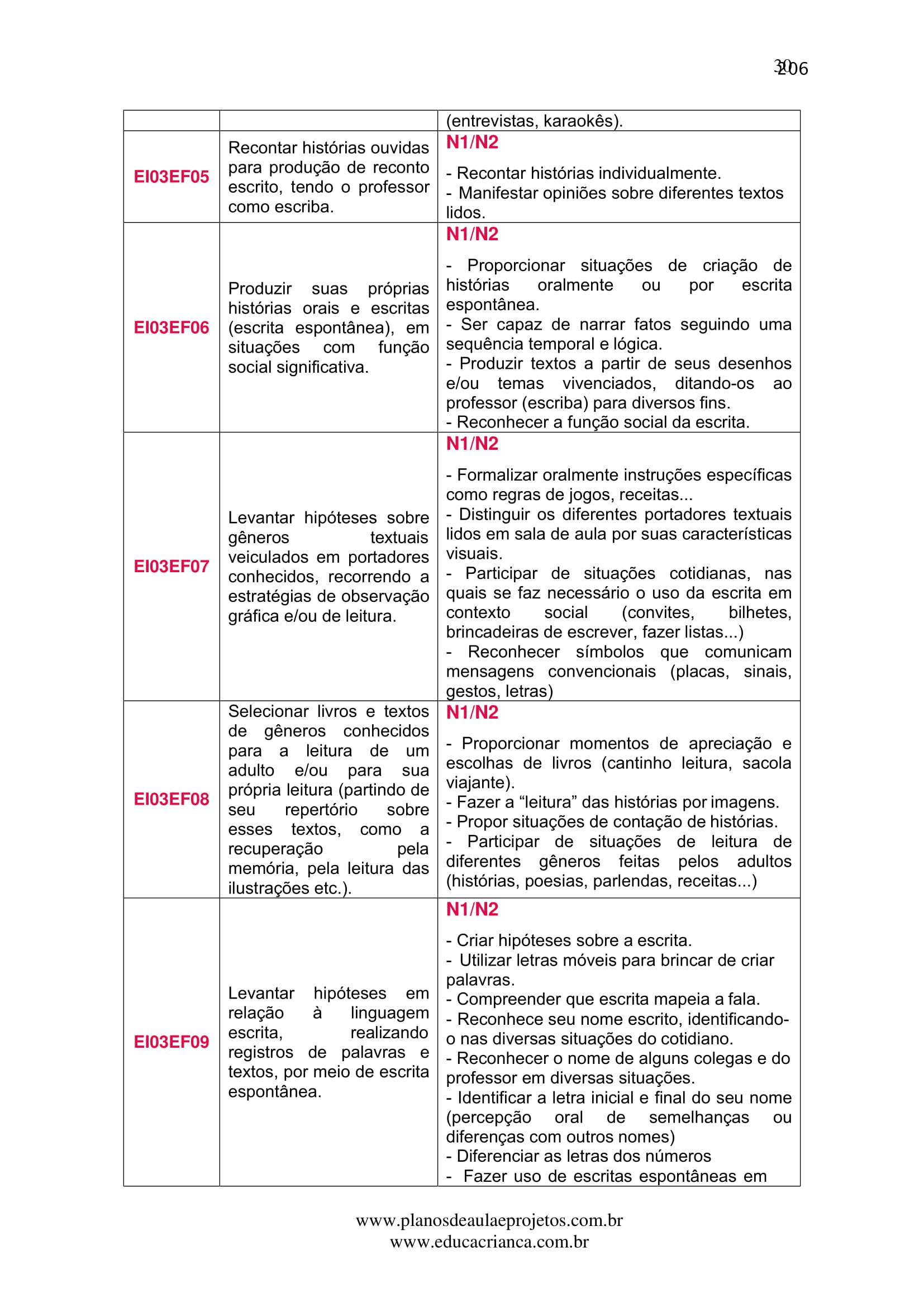 planejamento-educação-infantil-bncc-geral-17